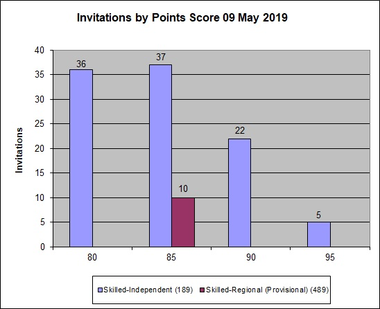 Graph showing the points for clients who were invited to apply in the 9 May2019 round
