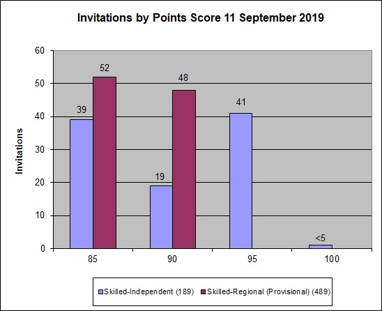 Graph showing the points for clients who were invited to apply in the 11 July2019 round