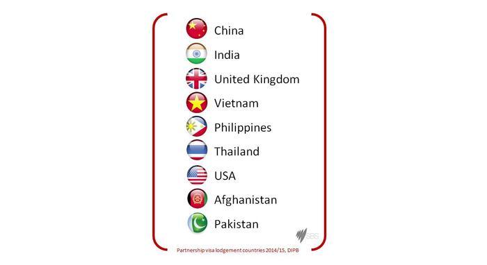 Top ten countries in order: China, India, UK, Vietnam, Philippines, Thailand, USA, Afghanistan, Pakistan
